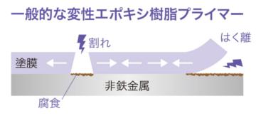 一般的な変性エポキシ樹脂プライマーの付着性