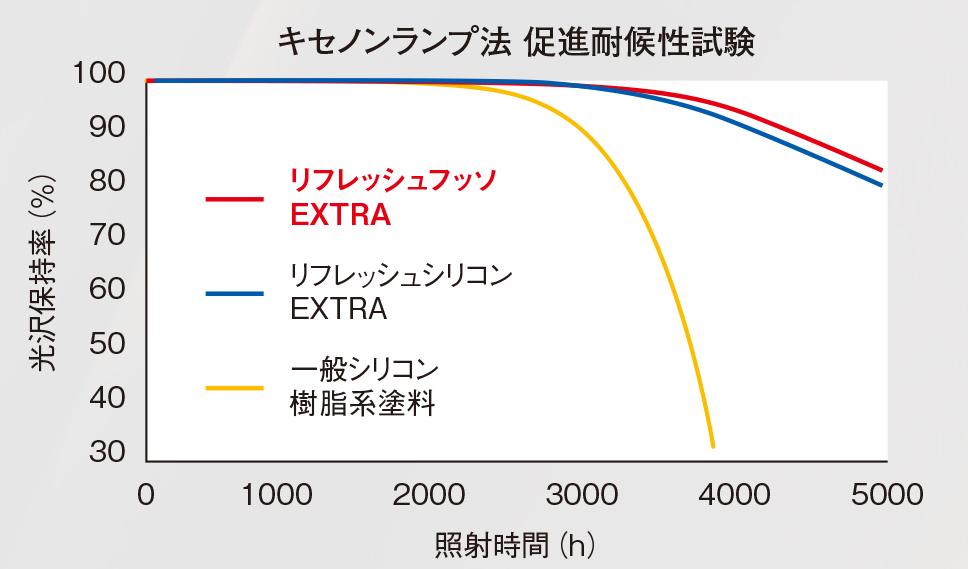 EXTRAスマイルフッソ・EXTRAアクアフッソの促進耐候性試験