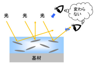 メタリック感の低い塗膜は散乱光が多く角度による明度の差が小さい