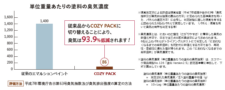 COZY PACKの臭気濃度調査
